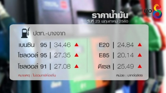 ปตท.ปรับขึ้นราคาน้ำมันทุกชนิด 50 สต./ลิตร เว้น E85