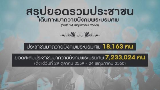 ปชช.แห่ถวายบังคมพระบรมศพวันที่ 204