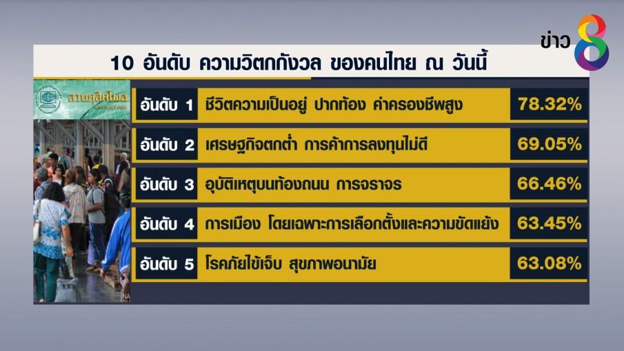 """โพลเปิด 10 อันดับ""""ความกังวล""""คนไทย เผยห่วงปากท้องมากสุด"""