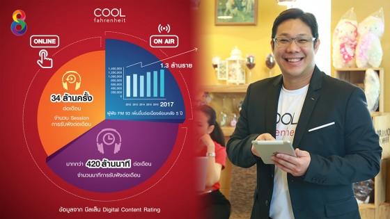 """""""คูลฟาเรนไฮต์"""" ผู้นำสถานีเพลงดิจิตอลแห่งแรกในไทยเปิดแผนทุ่ม..."""