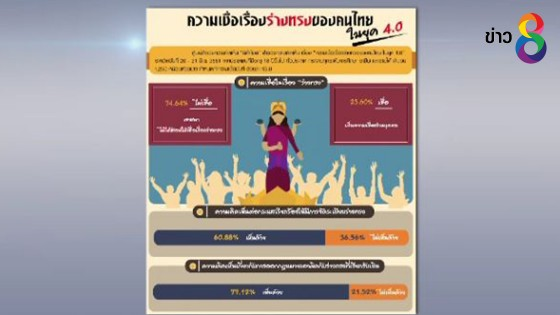 ผลสำรวจเรื่องความเชื่อเรื่องร่างทรงของคนไทย ในยุค 4.0