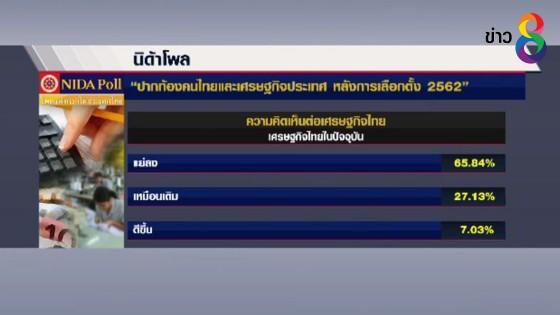 ประชาชนเชื่อเศรษฐกิจไทยจะดีขึ้น หลังเลือกตั้งและได้รัฐบาลใหม่