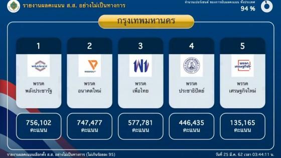 ผลคะแนน กรุงเทพฯ พรรคพลังประชารัฐ ชนะเลือกตั้ง