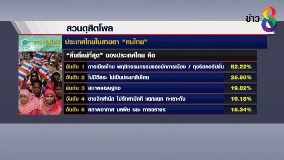 """สวนดุสิตโพลเผย สิ่งที่แย่สุดในสายตาคนไทย คือ """"การเมือง"""""""