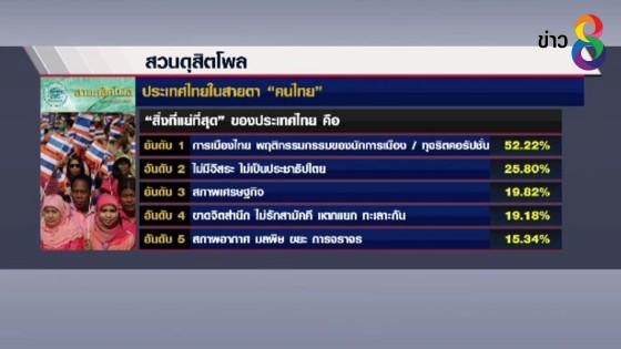 สวนดุสิตโพลเผย สิ่งที่แย่สุดในสายตาคนไทย คือ...
