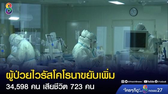 ผู้ป่วยไวรัสโคโรนาขยับเพิ่มเป็น 34,598 คน เสียชีวิต 723 คน