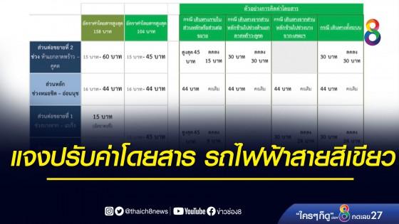 กทม.แจงการปรับอัตราค่าโดยสารของโครงการรถไฟฟ้าสายสีเขียวทั้งห...