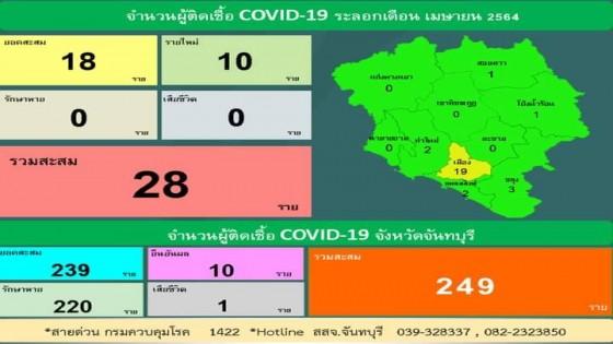 จันทบุรี ติดโควิดเพิ่มอีก 10 ราย รวม 28  รายแล้ว