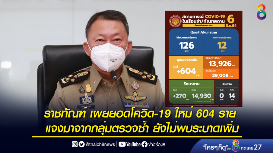 ราชทัณฑ์ เผยยอดโควิด-19 ใหม่ 604 ราย แจงมาจากกลุ่มตรวจซ้ำ ยังไม่พบระบาดเพิ่ม