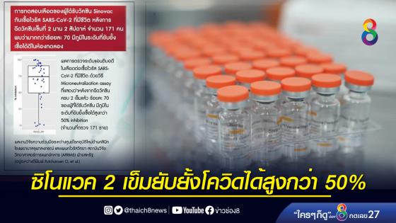 ผลวิจัยในคนไทย หลังฉีดซิโนแวค 2 เข็ม ยับยั้งเชื้อได้สูงกว่า...