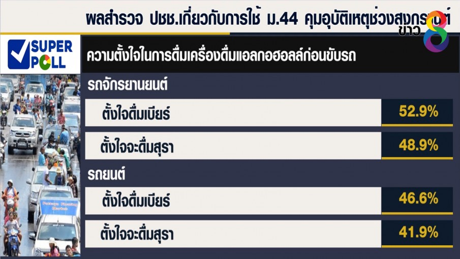ซูเปอร์โพลเผยผลสำรวจ ประชาชนส่วนมากหนุนใช้ ม.44 คุมสงกรานต์
